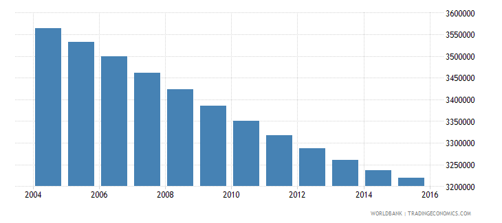 thailand population ages 13 19 male wb data