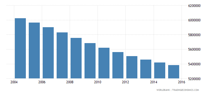 thailand population ages 14 19 total wb data