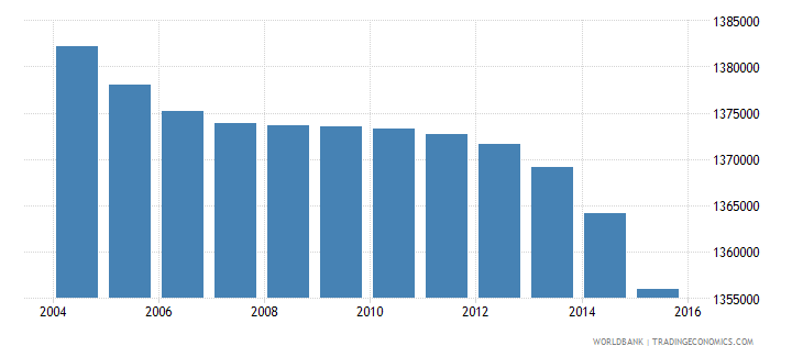 thailand population ages 3 5 male wb data