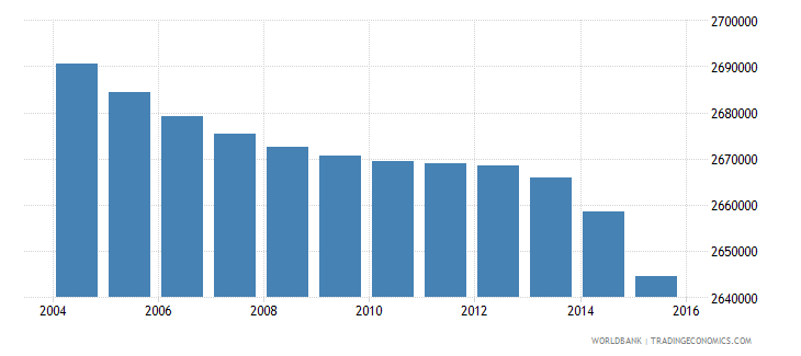 thailand population ages 3 5 total wb data