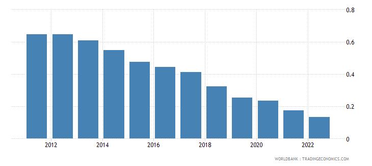 thailand population growth annual percent wb data