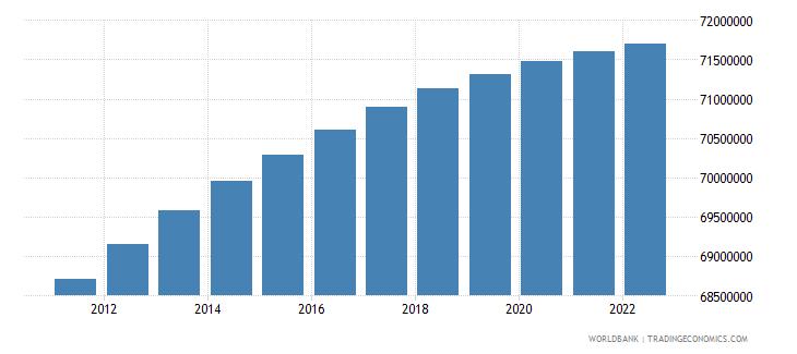 thailand population total wb data