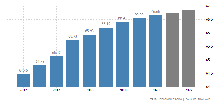Thailand Population