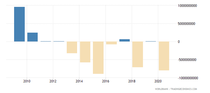 thailand portfolio equity net inflows bop us dollar wb data