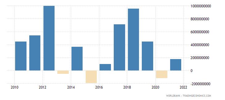 thailand portfolio investment bonds ppg  plus  png nfl us dollar wb data