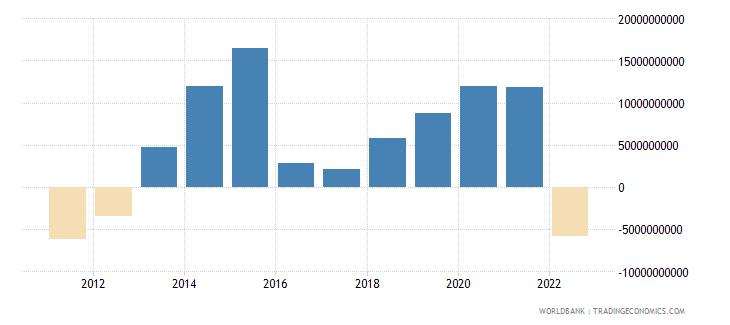 thailand portfolio investment excluding lcfar bop us dollar wb data