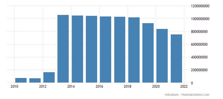 thailand ppg ibrd dod us dollar wb data
