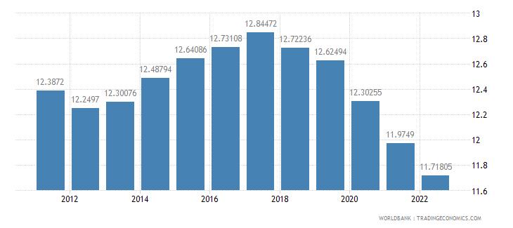 thailand ppp conversion factor gdp lcu per international dollar wb data