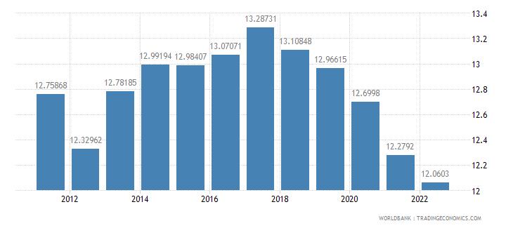 thailand ppp conversion factor private consumption lcu per international dollar wb data