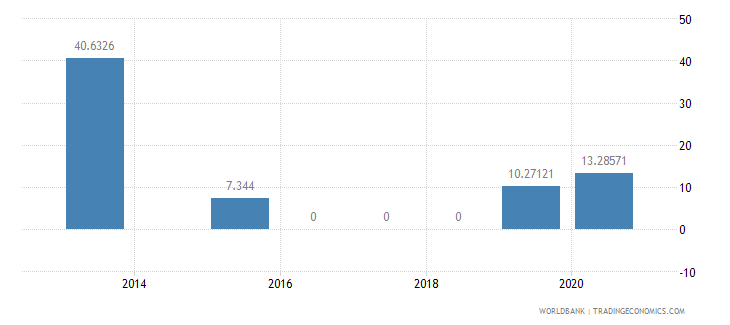thailand present value of external debt percent of exports of goods services and income wb data