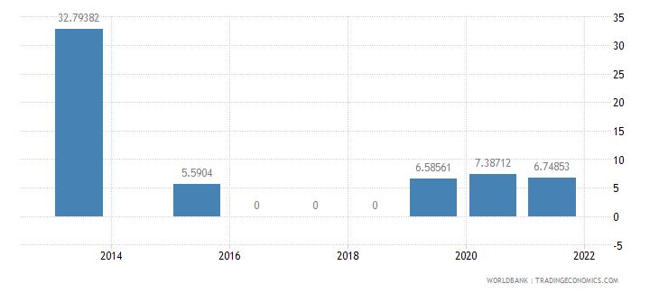 thailand present value of external debt percent of gni wb data