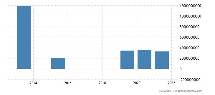 thailand present value of external debt us dollar wb data