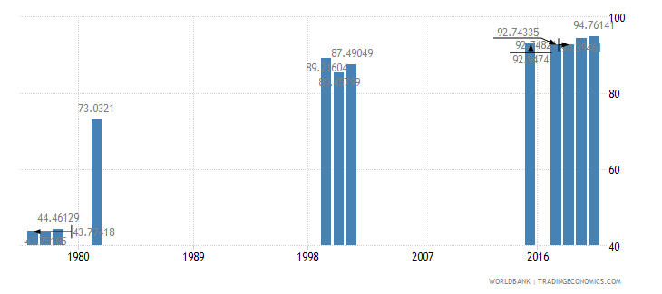 thailand primary completion rate male percent of relevant age group wb data