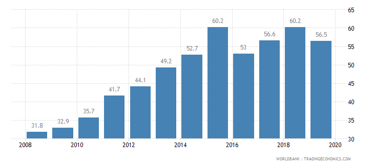 thailand private credit bureau coverage percent of adults wb data