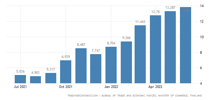 Thailand Producer Prices Change
