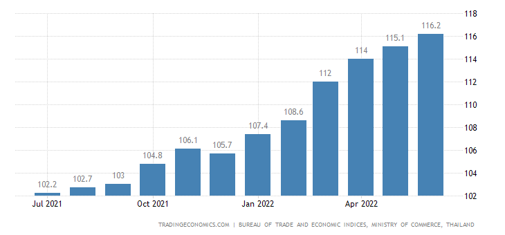 Thailand Producer Prices