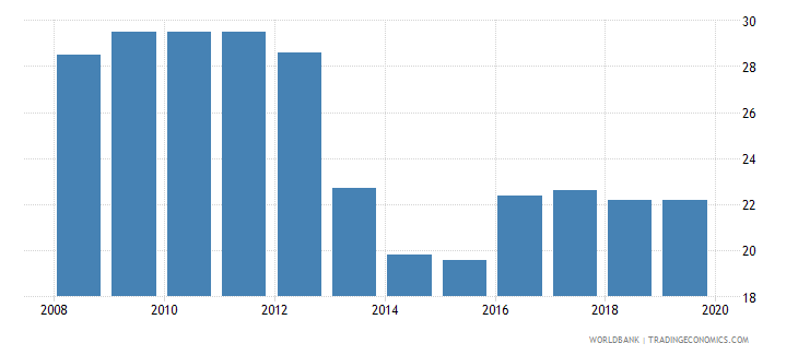 thailand profit tax percent of commercial profits wb data