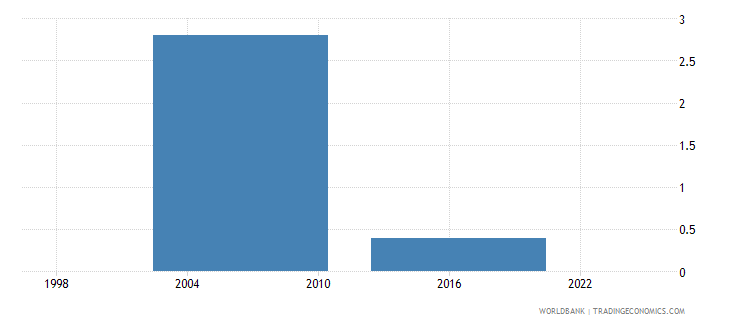 thailand proportion of total sales that are exported indirectly percent wb data