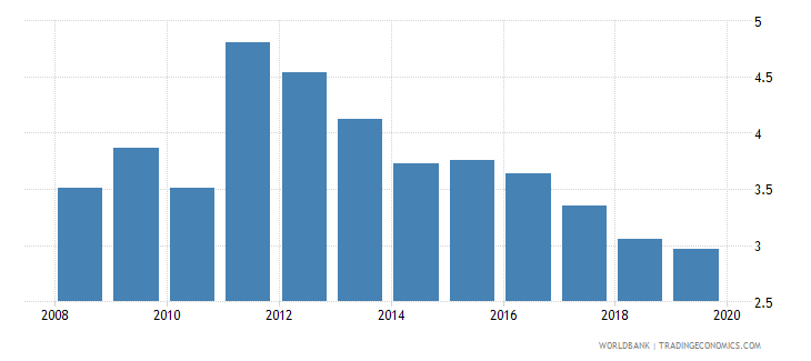 thailand public spending on education total percent of gdp wb data