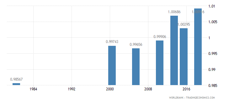 thailand ratio of young literate females to males percent ages 15 24 wb data