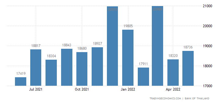 Thailand Remittances