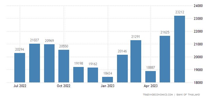 Thailand Remittances