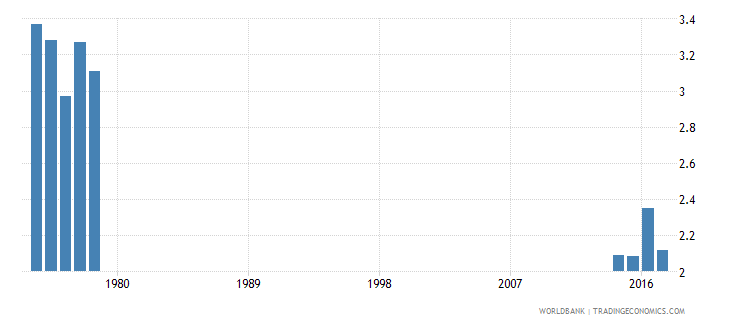 thailand repetition rate in grade 2 of lower secondary general education female percent wb data