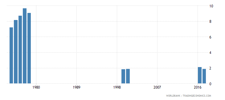 thailand repetition rate in grade 5 of primary education male percent wb data