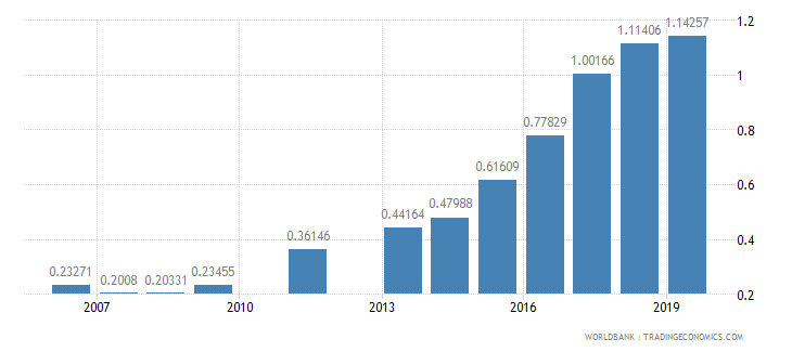 thailand research and development expenditure percent of gdp wb data