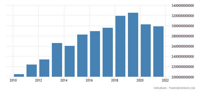 thailand revenue excluding grants current lcu wb data