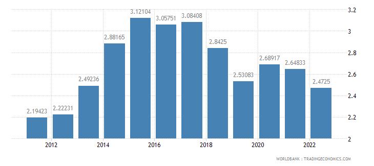 thailand risk premium on lending prime rate minus treasury bill rate percent wb data