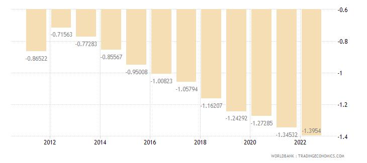 thailand rural population growth annual percent wb data