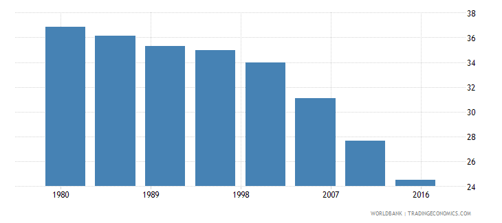 thailand rural population male percent of total wb data