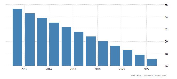 thailand rural population percent of total population wb data