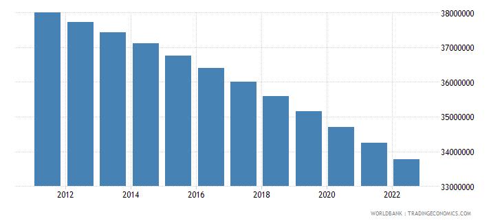 thailand rural population wb data