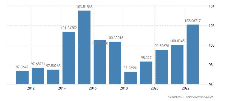 thailand school enrollment primary male percent gross wb data