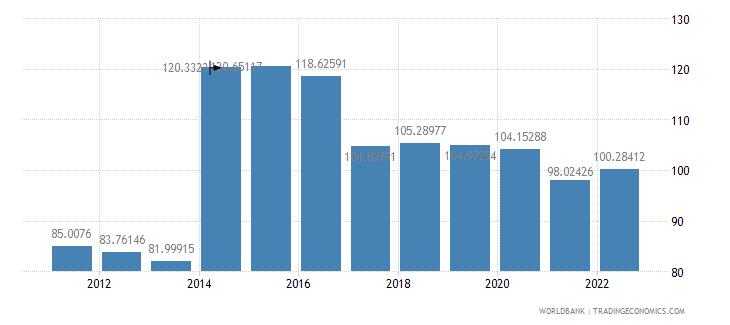 thailand school enrollment secondary percent gross wb data