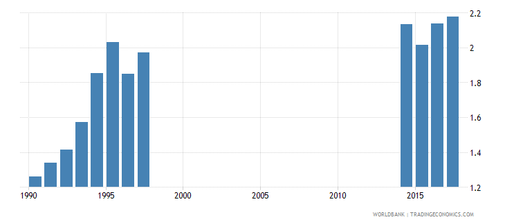 thailand school life expectancy pre primary both sexes years wb data