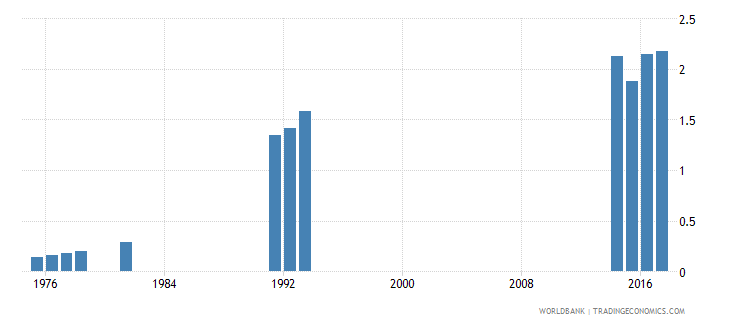 thailand school life expectancy pre primary female years wb data