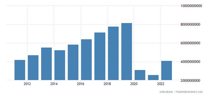thailand service exports bop us dollar wb data