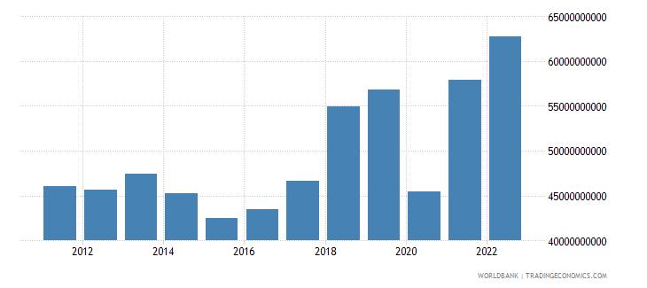 thailand service imports bop us dollar wb data