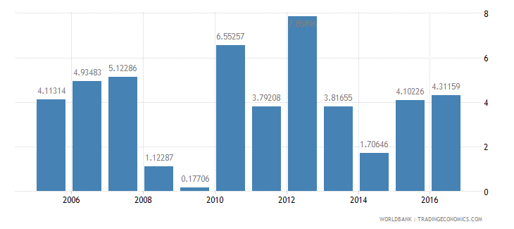 thailand services etc  value added annual percent growth wb data