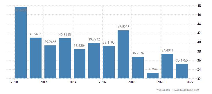 thailand short term debt percent of total external debt wb data