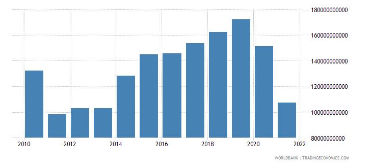 thailand social contributions current lcu wb data