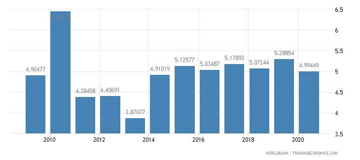 thailand social contributions percent of revenue wb data