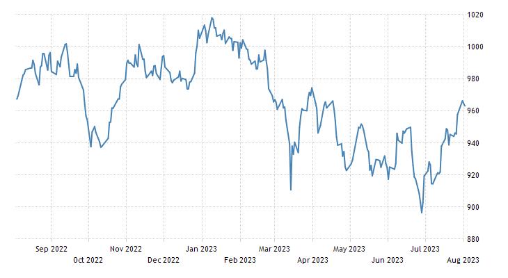 Thailand Stock Market (SET50)