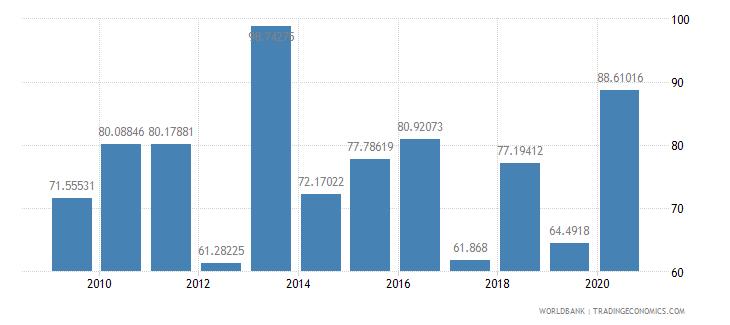 thailand stocks traded turnover ratio percent wb data