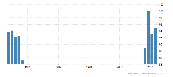 thailand survival rate to the last grade of lower secondary general education female percent wb data