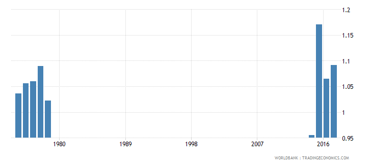 thailand survival rate to the last grade of lower secondary general education gender parity index gpi wb data
