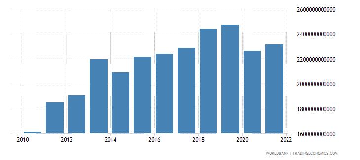 thailand tax revenue current lcu wb data